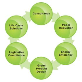 Sustainability Management Services